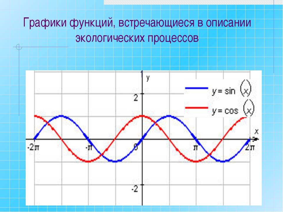 у Графики функций, встречающиеся в описании экологических процессов