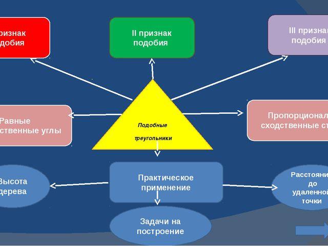 Подобные треугольники I признак подобия Равные соответственные углы II призна...