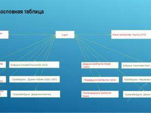 Родословная таблица Азрет Прадедушка Шибзухов Хасен Дедушка Шибзухов Юрий (19