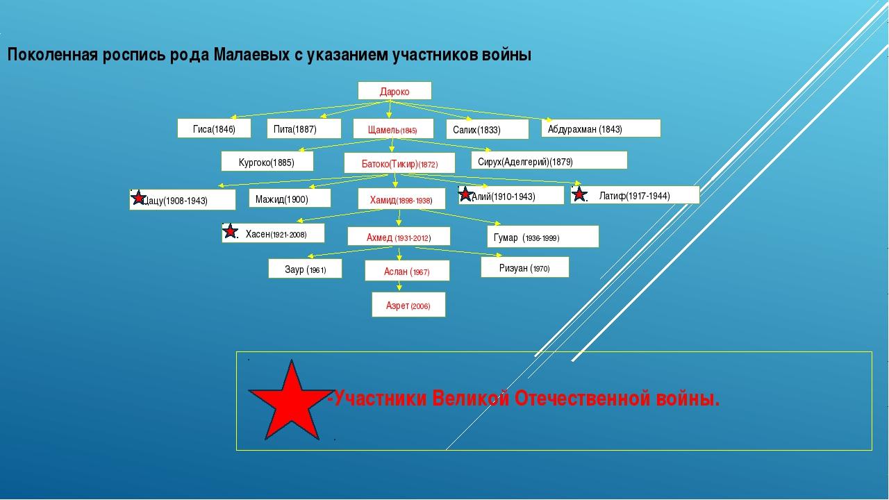 Поколенная роспись рода Малаевых с указанием участников войны -Участники Вели...