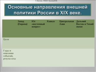Запад (Европа)Юг «восточный вопрос»КавказЦентральная АзияДальний Восток