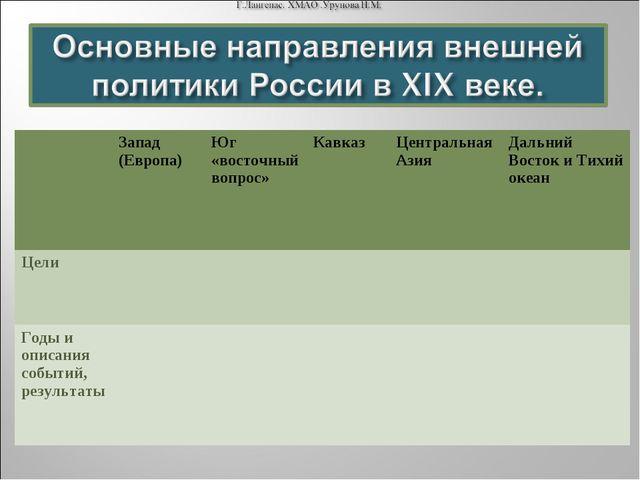 Запад (Европа)Юг «восточный вопрос»КавказЦентральная АзияДальний Восток...