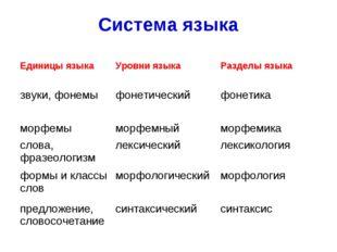Система языка Единицы языкаУровни языкаРазделы языка звуки, фонемыфонетиче