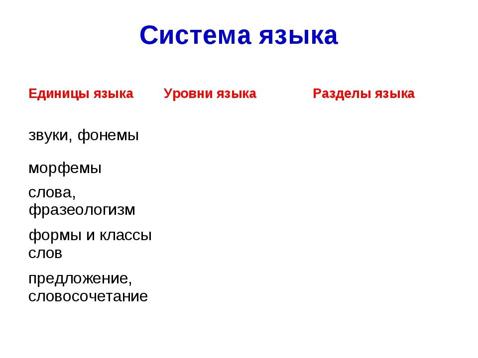 Система языка Единицы языкаУровни языкаРазделы языка звуки, фонемы морфем...