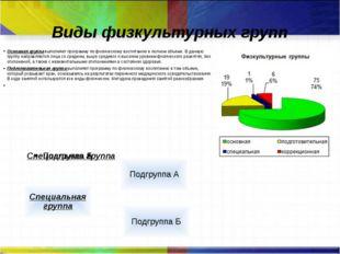 Виды физкультурных групп Основная группавыполняет программу по физическому в