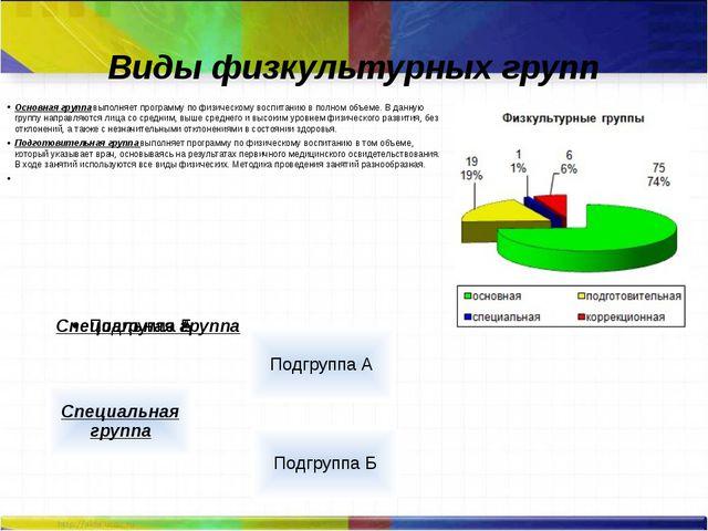 Виды физкультурных групп Основная группавыполняет программу по физическому в...
