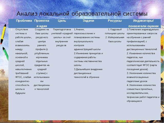 Анализ локальной образовательной системы  Проблема Проектная идея Цель Задач...