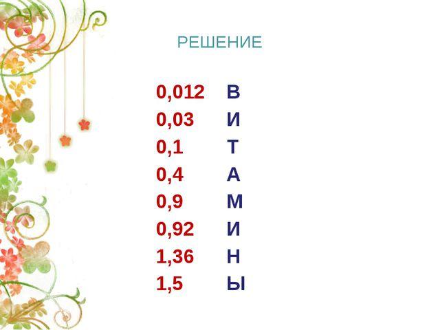 РЕШЕНИЕ 0,012 В 0,03 И 0,1 Т 0,4 А 0,9 М 0,92 И 1,36 Н 1,5 Ы