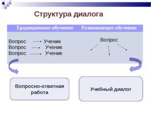 Структура диалога Вопросно-ответная работа Учебный диалог Традиционное обучен