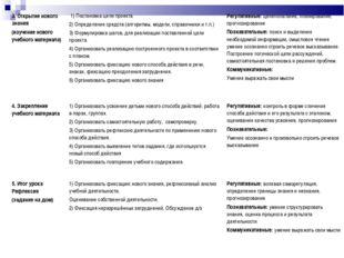 3. Открытие нового знания (изучение нового учебного материала) 1) Постановка