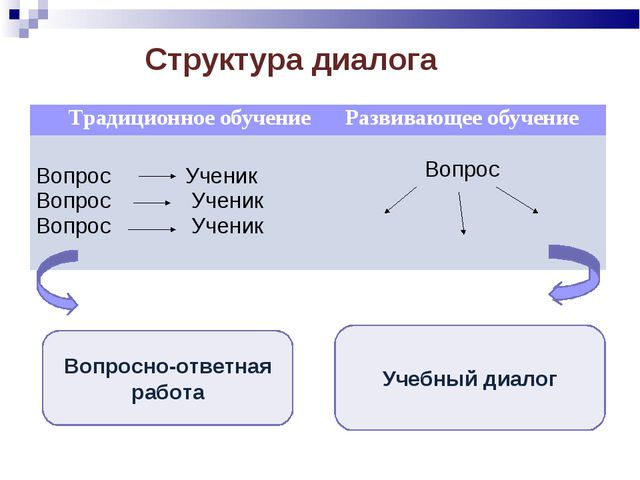 Структура диалога Вопросно-ответная работа Учебный диалог Традиционное обучен...