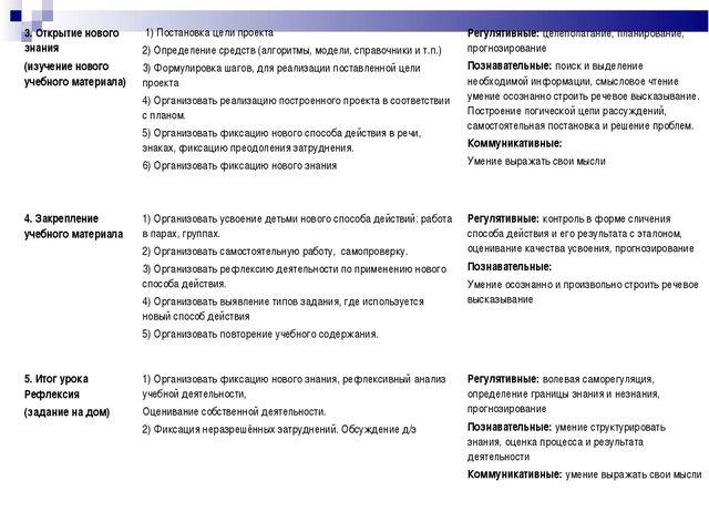 3. Открытие нового знания (изучение нового учебного материала) 1) Постановка...