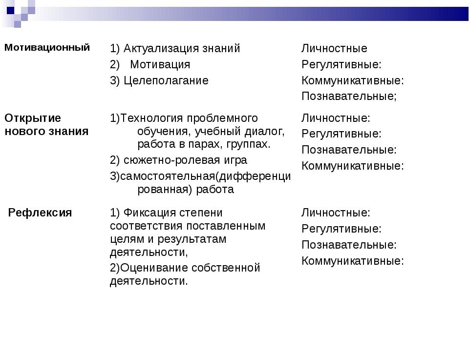 Мотивационный 1) Актуализация знаний 2) Мотивация 3) Целеполагание Личностн...