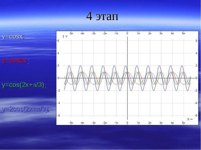 4 этап y=cosx; y=cos2x; y=cos(2x+π/3); y=2cos(2x+π/3);