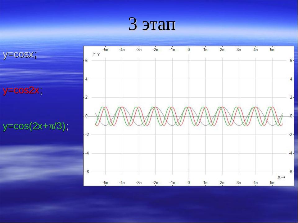 3 этап y=cosx; y=cos2x; y=cos(2x+π/3);