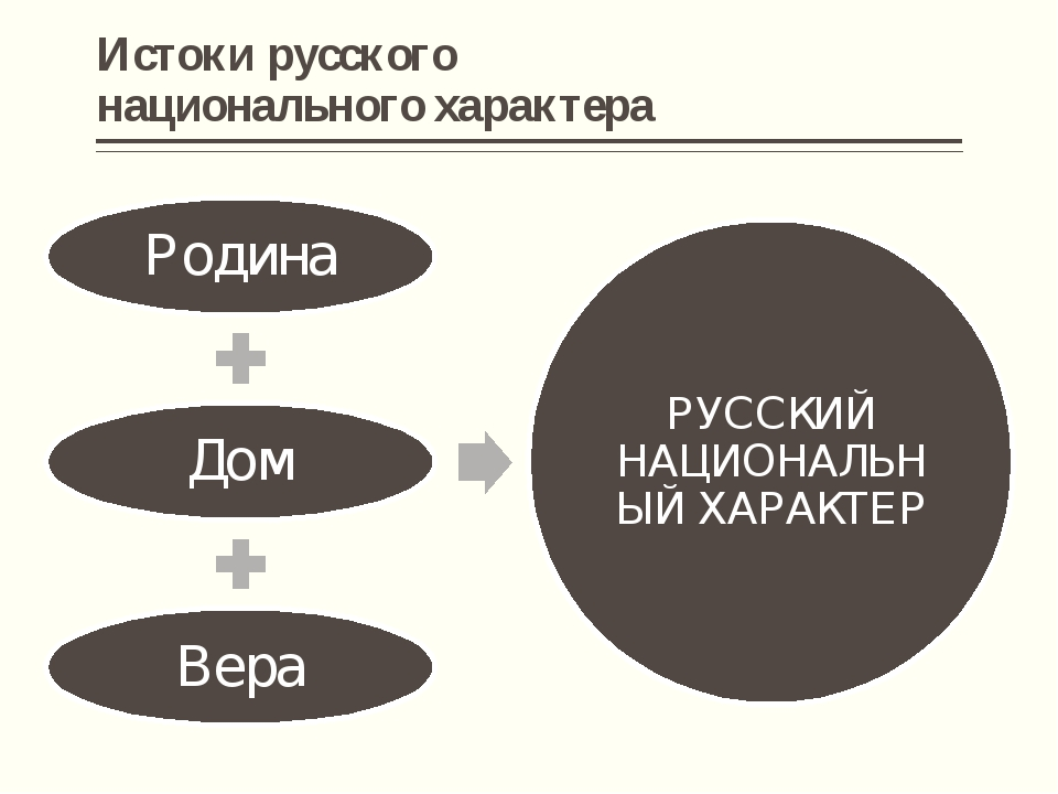 Истоки русского национального характера