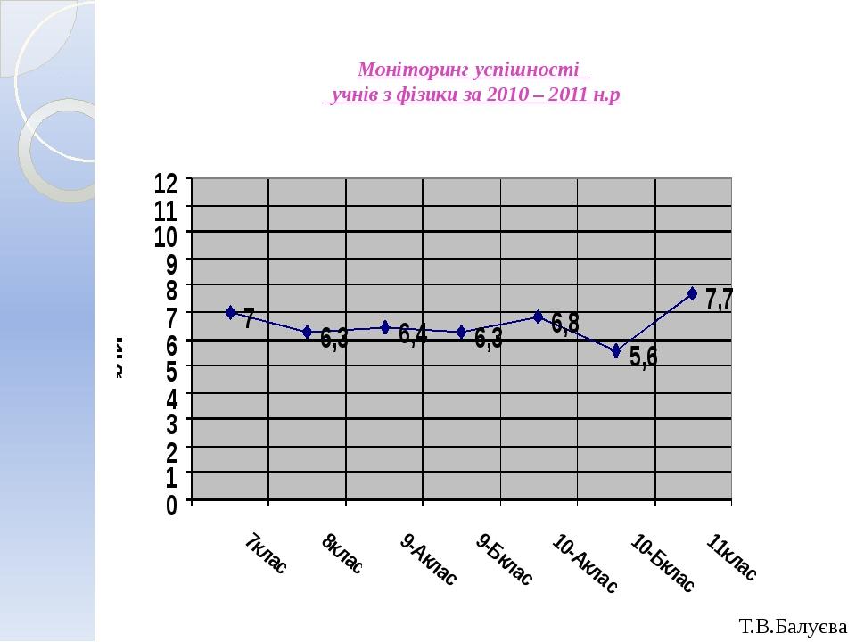 Моніторинг успішності учнів з фізики за 2010 – 2011 н.р Т.В.Балуєва
