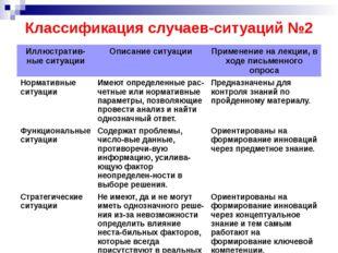 Классификация случаев-ситуаций №2 Иллюстратив-ныеситуации Описание ситуации П