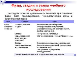 Фазы, стадии и этапы учебного исследования Исследовательская деятельность вкл