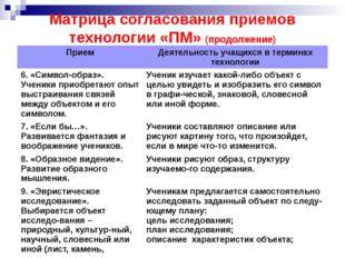 Матрица согласования приемов технологии «ПМ» (продолжение) Прием Деятельность