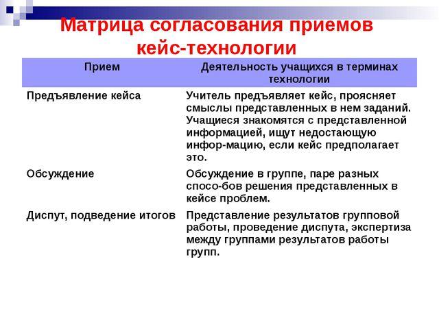 Матрица согласования приемов кейс-технологии Прием Деятельность учащихся в те...
