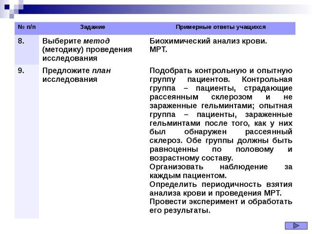 №п/п Задание Примерные ответы учащихся 8. Выберитеметод(методику) проведения...