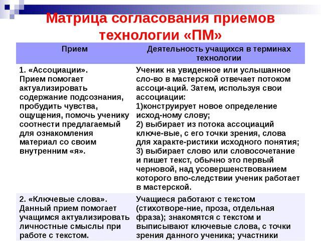 Матрица согласования приемов технологии «ПМ» Прием Деятельность учащихся в те...