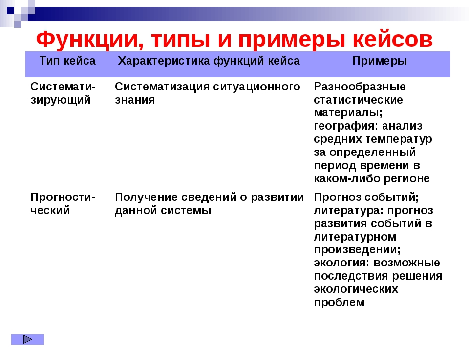 Функции, типы и примеры кейсов Тип кейса Характеристика функций кейса Примеры...