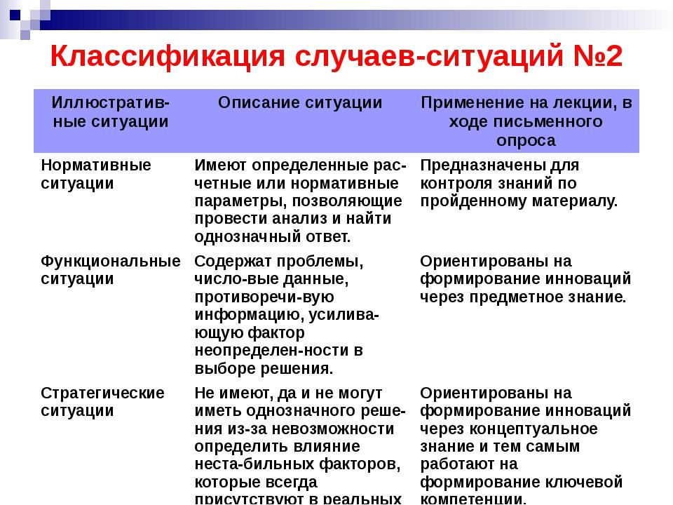 Классификация случаев-ситуаций №2 Иллюстратив-ныеситуации Описание ситуации П...