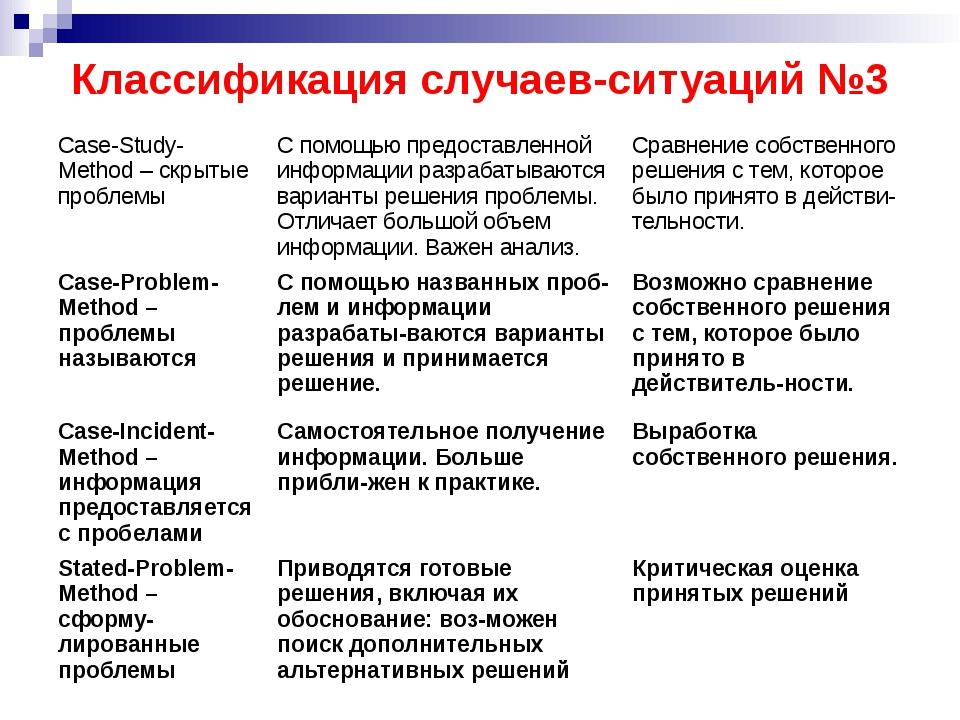 Классификация случаев-ситуаций №3 Case-Study-Method– скрытые проблемы С помощ...