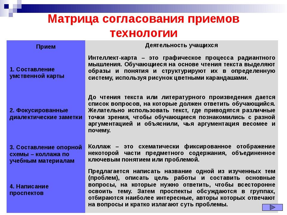 Матрица согласования приемов технологии Прием Деятельность учащихся 1. Состав...