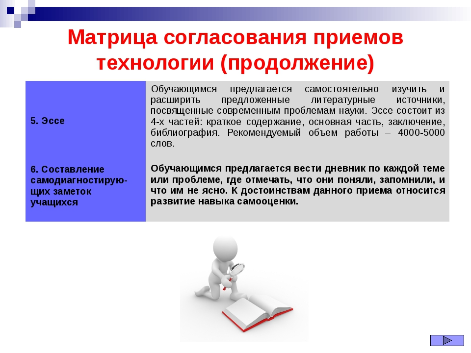 Матрица согласования приемов технологии (продолжение) 5. Эссе Обучающимся пре...