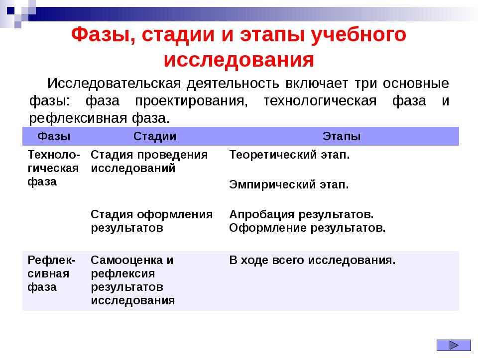 Фазы, стадии и этапы учебного исследования Исследовательская деятельность вкл...