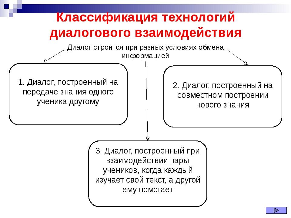 Классификация технологий диалогового взаимодействия 1. Диалог, построенный на...