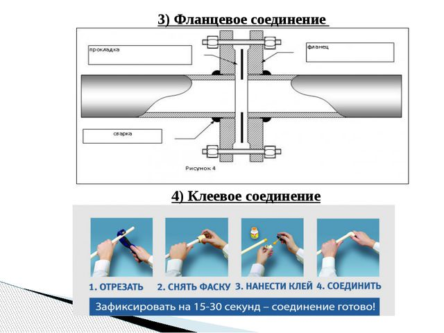 3) Фланцевое соединение 4) Клеевое соединение