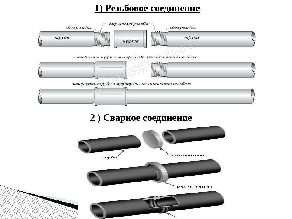 1) Резьбовое соединение 2 ) Сварное соединение