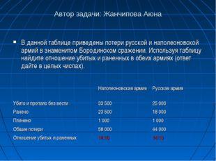 Автор задачи: Жанчипова Аюна В данной таблице приведены потери русской и напо