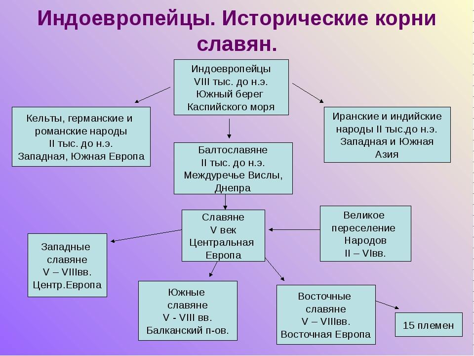 Индоевропейцы. Исторические корни славян. Индоевропейцы VIII тыс. до н.э. Южн...