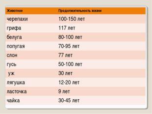 ЖивотноеПродолжительность жизни черепахи100-150 лет грифа 117 лет белуга8