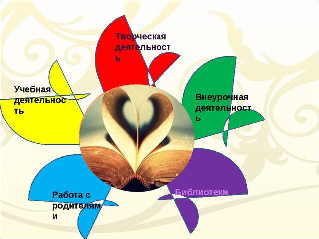 Учебная деятельность Внеурочная деятельность Работа с родителями Библиотеки Т...