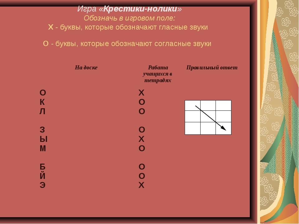 Игра «Крестики-нолики» Обозначь в игровом поле: Х - буквы, которые обозначают...
