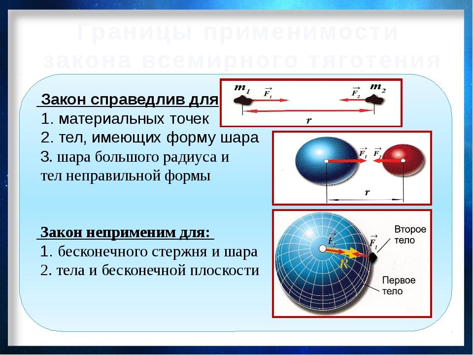 Границы применимости закона всемирного тяготения Закон справедлив для: 1. мат...
