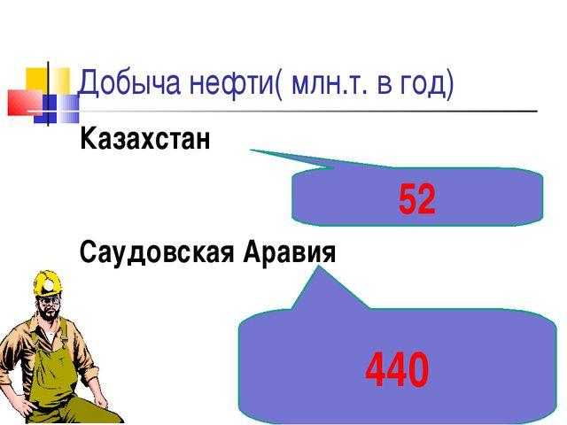 Добыча нефти( млн.т. в год) Казахстан Саудовская Аравия 52 440