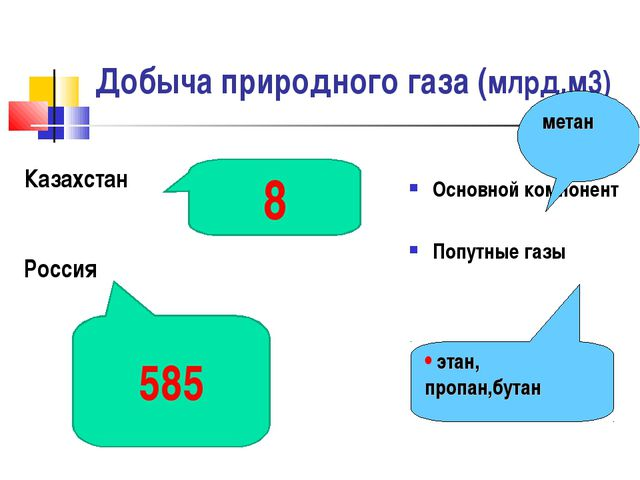 Добыча природного газа (млрд.м3) Основной компонент Попутные газы метан этан,...