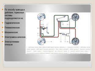 Схема тормозной системы По способу привода в действие, тормозные системы подр