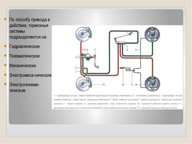 Схема тормозной системы По способу привода в действие, тормозные системы подр...
