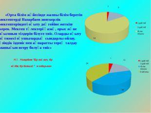 «Орта білім жүйесінде жалпы білім беретін мектептерді Назарбаев зияткерлі