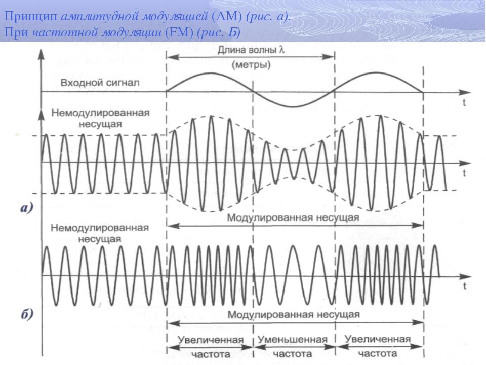 Принцип амплитудной модуляцией (AM) (рис. а). При частотной модуляции (FM) (р...