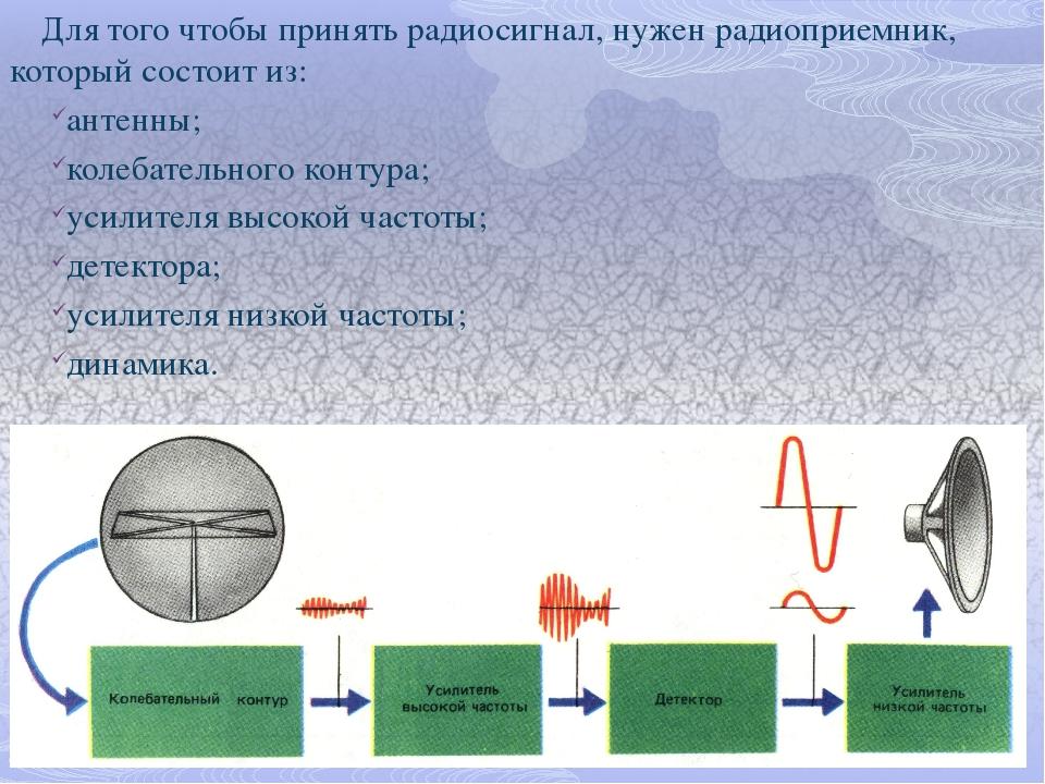 Для того чтобы принять радиосигнал, нужен радиоприемник, который состоит из:...