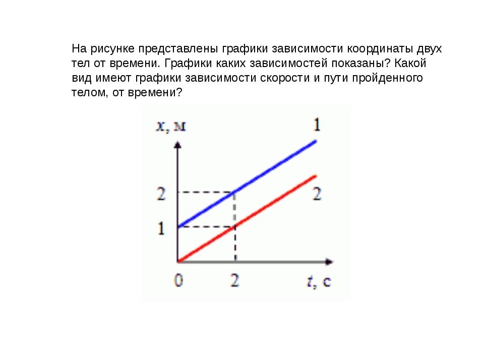 На рисунка представлен график зависимости координаты от времени для тела